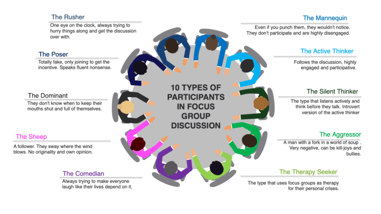 10 types of participant and how to manage them