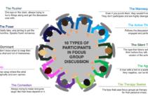 10 Types of Focus Group Participants
