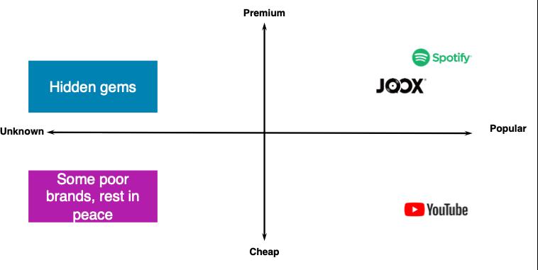 Brand Segmentation Sample Output using Music Streaming Provider